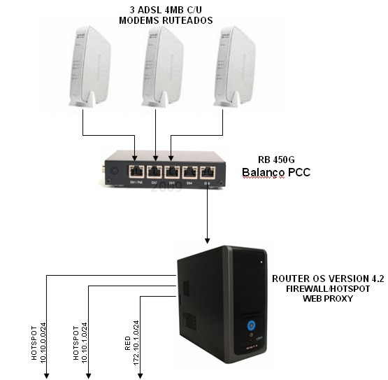 Clique na imagem para uma versão maior  Nome:         DIAGRAMA BALANCEO 3 ADSL CON SERVER MIKROTIK.jpg Visualizações:245 Tamanho: 33,3 KB ID:      11433