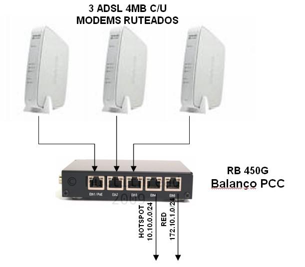 Clique na imagem para uma versão maior  Nome:         BALANCEO 3 ADSL CON 2 REDES DE SALIDA.jpg Visualizações:99 Tamanho: 34,7 KB ID:      11521