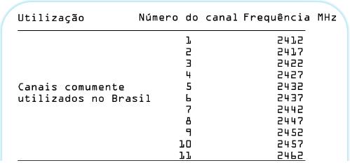Nome:      tabela canais2.png Visitas:     616 Tamanho:  19,5 KB