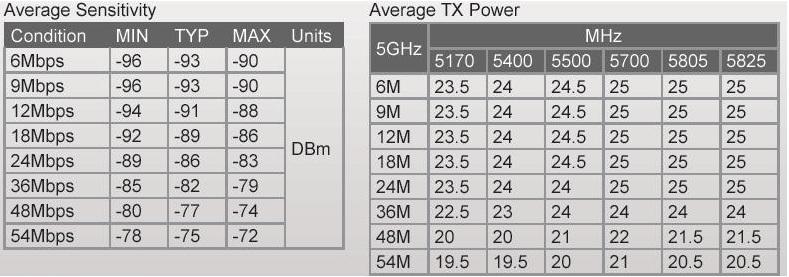 Clique na imagem para uma versão maior  Nome:         tabela sinal potencia R5H.jpg Visualizações:136 Tamanho: 93,8 KB ID:      12440