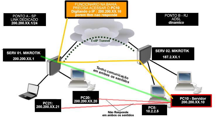 Clique na imagem para uma versão maior  Nome:         exemplo-da-rede1.jpg Visualizações:113 Tamanho: 52,8 KB ID:      13854