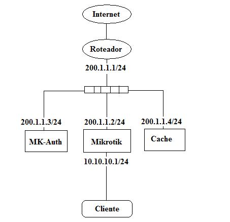 Clique na imagem para uma versão maior  Nome:         Esquema IP Real.png Visualizações:901 Tamanho: 10,0 KB ID:      14411