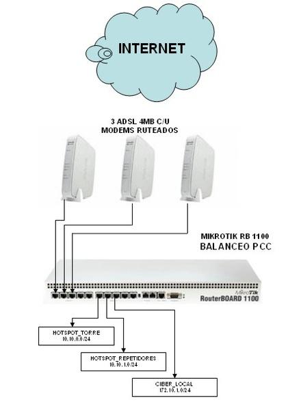 Clique na imagem para uma versão maior  Nome:         RB 1100 BALANCEO PCC Y 3 REDES.jpg Visualizações:89 Tamanho: 40,5 KB ID:      14594
