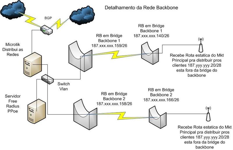 Clique na imagem para uma versão maior  Nome:         Esquema Backbone Teletrade.jpg Visualizações:1072 Tamanho: 91,9 KB ID:      14725