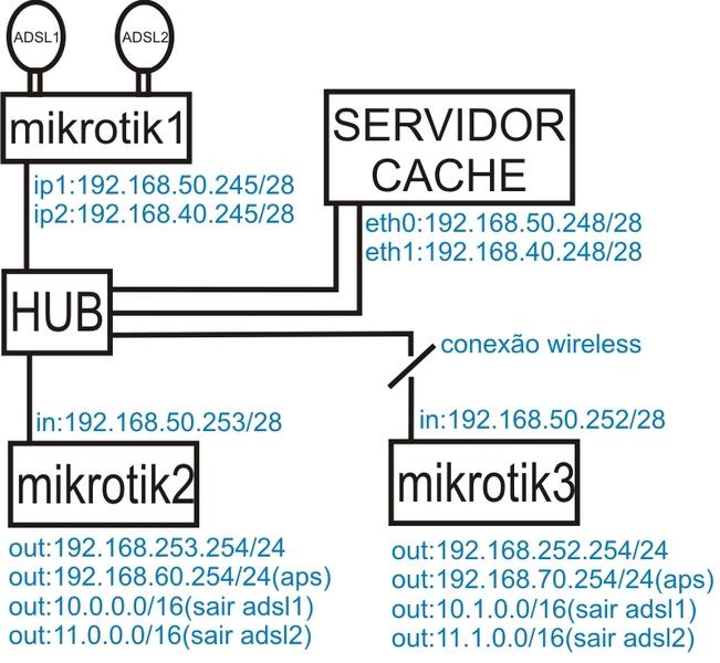 Clique na imagem para uma versão maior  Nome:         mapa_rede.jpg Visualizações:53 Tamanho: 121,8 KB ID:      16146