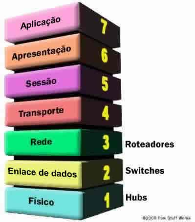 Nome:      lan-switch-osi.jpg Visitas:     73 Tamanho:  11,3 KB