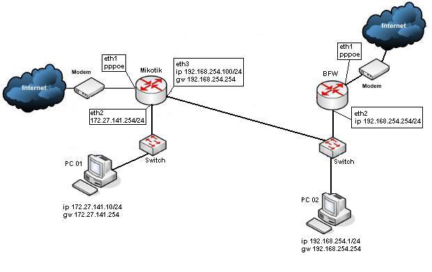 Clique na imagem para uma versão maior  Nome:         topologia_rede_loyo.JPG Visualizações:218 Tamanho: 26,8 KB ID:      17139