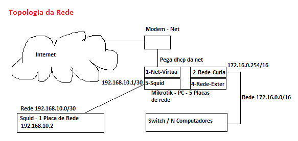 Clique na imagem para uma versão maior  Nome:         Rede.png Visualizações:248 Tamanho: 11,8 KB ID:      18869