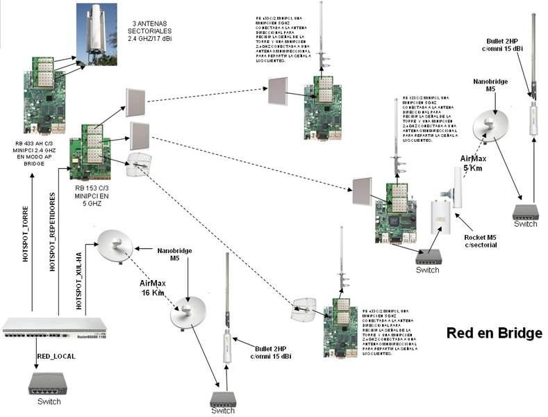 Clique na imagem para uma versão maior  Nome:         RED INALAMBRICA WIFINET CON REPETIDORES.jpg Visualizações:1884 Tamanho: 44,4 KB ID:      20129