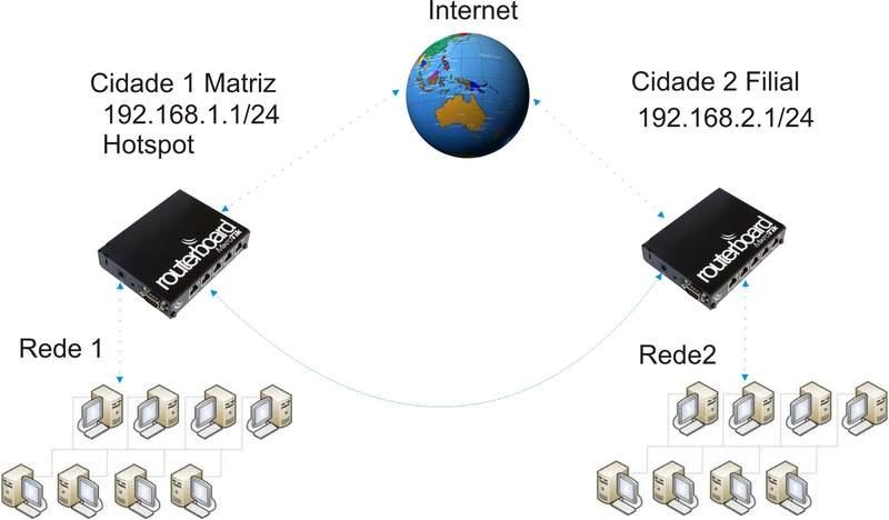 Clique na imagem para uma versão maior  Nome:         VPN.jpg Visualizações:411 Tamanho: 31,2 KB ID:      20161