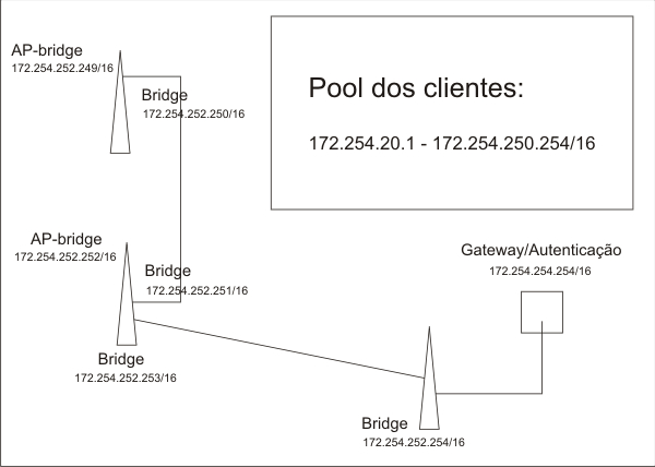 Clique na imagem para uma versão maior  Nome:         topologia.jpg Visualizações:232 Tamanho: 82,6 KB ID:      20724