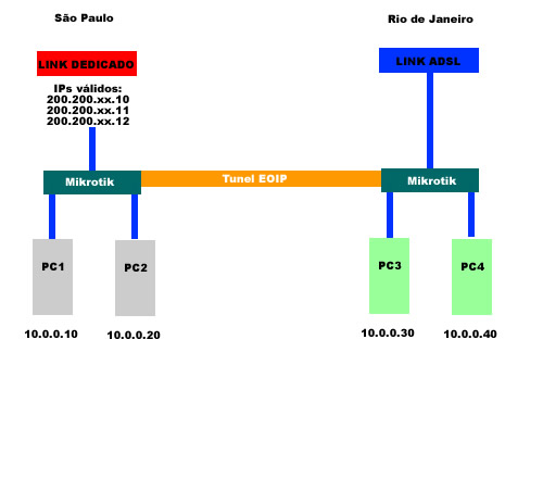 Clique na imagem para uma versão maior  Nome:         tunel-eoip.jpg Visualizações:139 Tamanho: 23,0 KB ID:      22462
