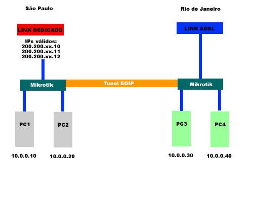 Clique na imagem para uma versão maior  Nome:         tunel-eoip.jpg Visualizações:122 Tamanho: 23,0 KB ID:      22476