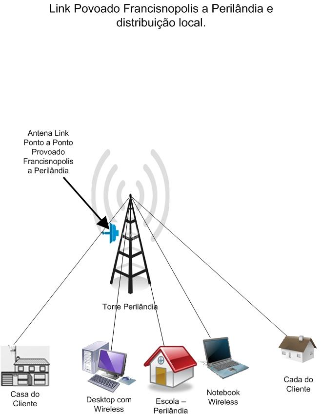 Clique na imagem para uma versão maior  Nome:         Planta da Rede - Perilândia.jpg Visualizações:265 Tamanho: 129,3 KB ID:      2264