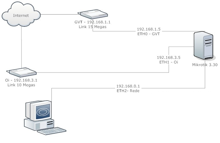 Clique na imagem para uma versão maior  Nome:         Rede.jpg Visualizações:101 Tamanho: 39,6 KB ID:      23978