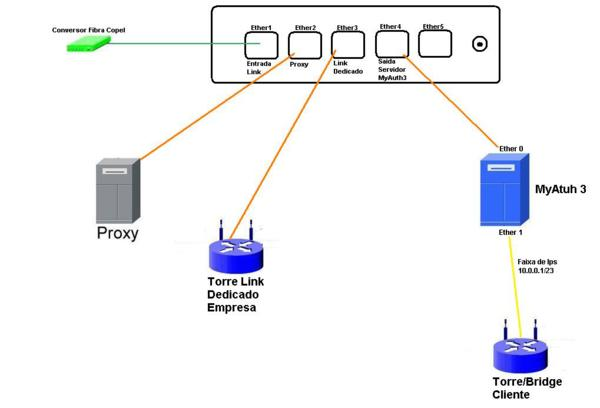Clique na imagem para uma versão maior  Nome:         Rede.jpg Visualizações:756 Tamanho: 18,9 KB ID:      24056