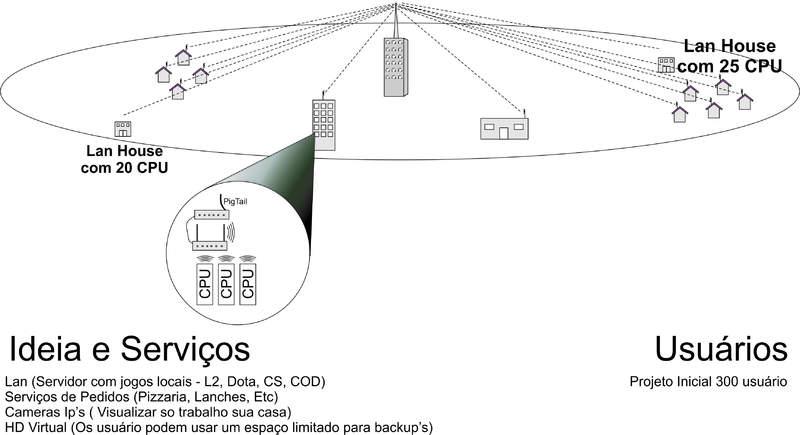 Clique na imagem para uma versão maior  Nome:         PROJETO LAN WIRELESS.jpg Visualizações:47 Tamanho: 37,2 KB ID:      25844