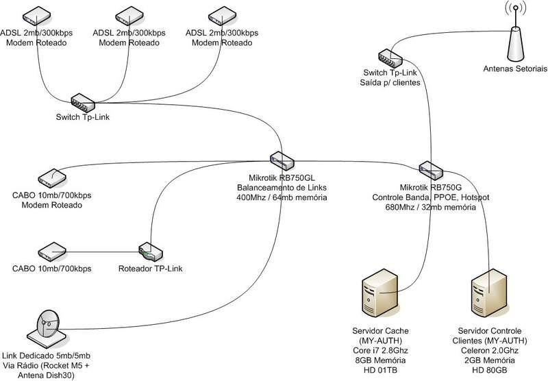 Clique na imagem para uma versão maior  Nome:         Estrutura Rede.jpg Visualizações:227 Tamanho: 39,0 KB ID:      27978