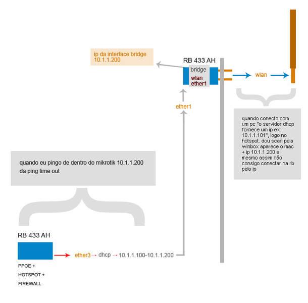 Clique na imagem para uma versão maior  Nome:         rede_mikrotik.jpg Visualizações:44 Tamanho: 22,5 KB ID:      31676
