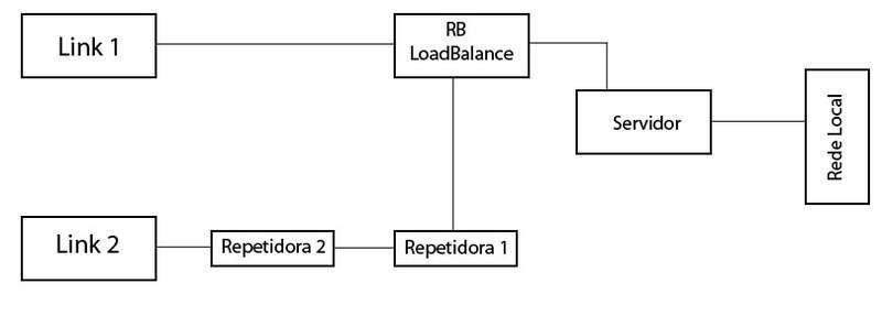 Clique na imagem para uma versão maior  Nome:         topologia-LB.jpg Visualizações:60 Tamanho: 10,7 KB ID:      34983