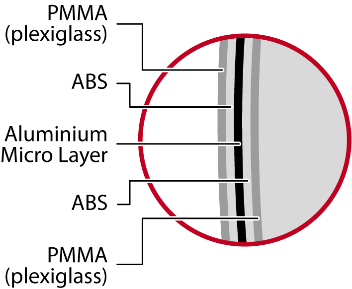 antennas layers