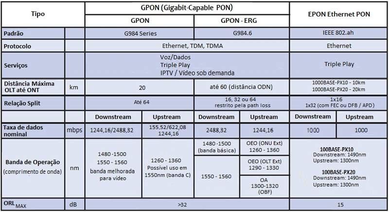 Clique na imagem para uma versão maior  Nome:         tabela gpon.jpg Visualizações:932 Tamanho: 55,7 KB ID:      37190