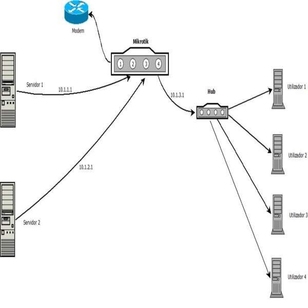 Clique na imagem para uma versão maior  Nome:         Diagrama_Mikrotik_Rede_Servidor.jpg Visualizações:35 Tamanho: 19,2 KB ID:      37263