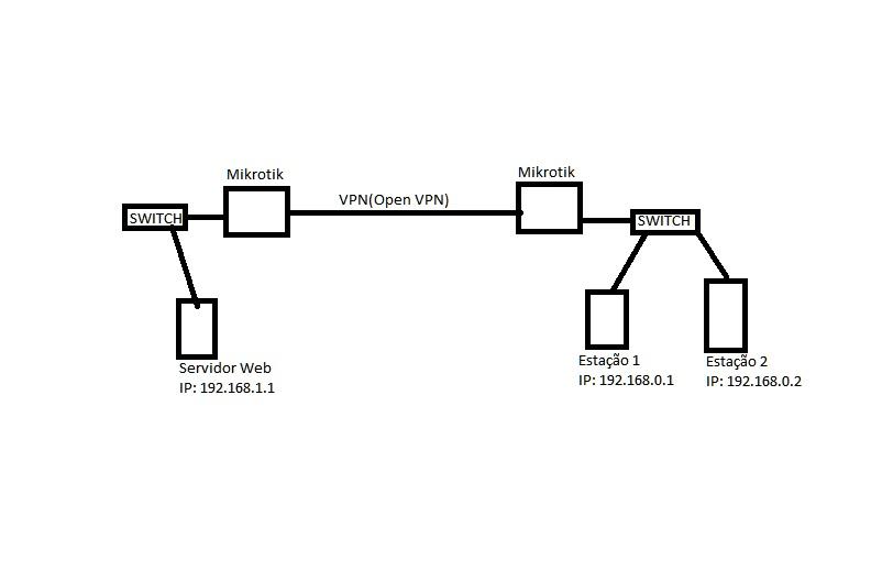 Clique na imagem para uma versão maior  Nome:         Cenário Mikrotik.jpg Visualizações:135 Tamanho: 30,2 KB ID:      37511