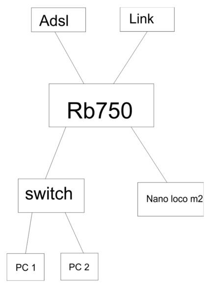Clique na imagem para uma versão maior  Nome:         rede.jpg Visualizações:47 Tamanho: 23,6 KB ID:      39628