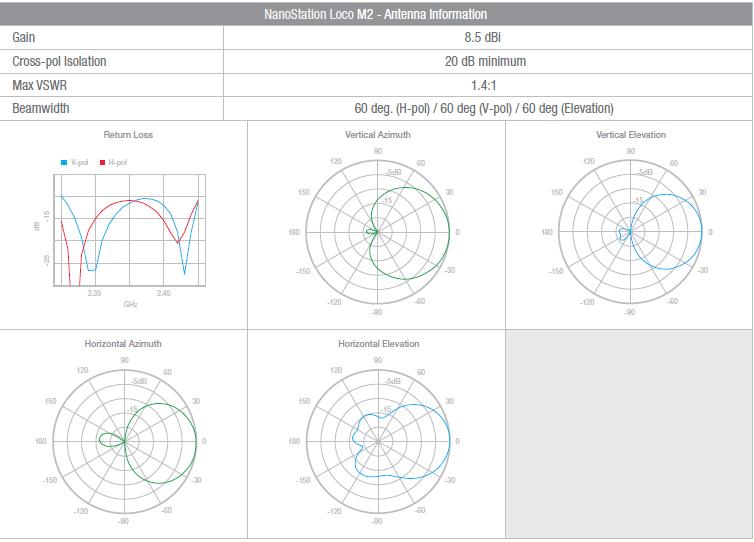 Clique na imagem para uma versão maior  Nome:         Ubiquiti Nanoloco M2.PNG Visualizações:324 Tamanho: 100,2 KB ID:      40001