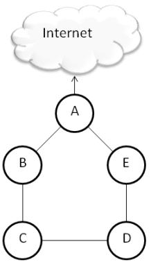 Clique na imagem para uma versão maior  Nome:         OSPF.png Visualizações:136 Tamanho: 21,9 KB ID:      40579