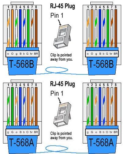 configura u00e7 u00f5es de cabos de rede