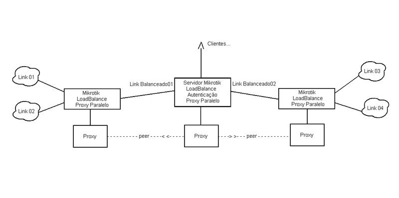 Clique na imagem para uma versão maior  Nome:         esquema_servidor01.jpg Visualizações:349 Tamanho: 30,9 KB ID:      41555