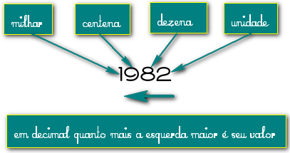 Clique na imagem para uma versão maior  Nome:         binario-1dec.jpg Visualizações:801 Tamanho: 60,2 KB ID:      41588