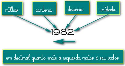 Clique na imagem para uma versão maior  Nome:         binario-1dec.jpg Visualizações:1995 Tamanho: 60,2 KB ID:      41588