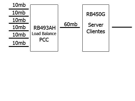 Clique na imagem para uma versão maior  Nome:         load-balance.jpg Visualizações:79 Tamanho: 14,4 KB ID:      41693