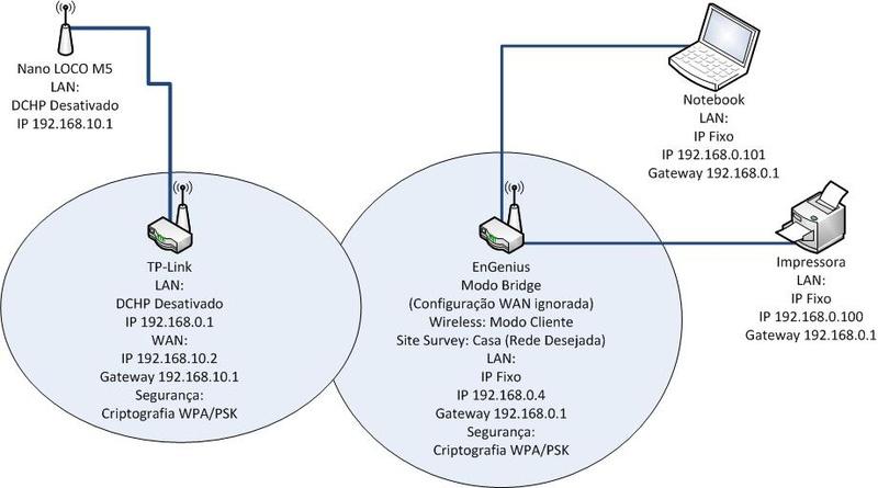 Clique na imagem para uma versão maior  Nome:         Conexão entre dois roteadores via Wireless.jpg Visualizações:65 Tamanho: 72,4 KB ID:      41918