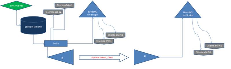 Clique na imagem para uma versão maior  Nome:         estrutura-de-rede.jpg Visualizações:143 Tamanho: 40,2 KB ID:      42016