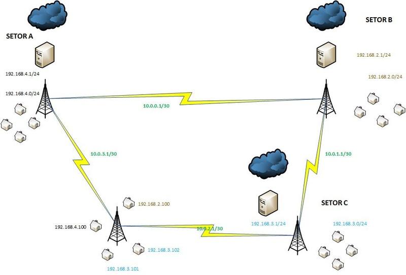 Clique na imagem para uma versão maior  Nome:         OSPF COM MULTIPLOS GATEWAYS.jpg Visualizações:299 Tamanho: 64,6 KB ID:      42283