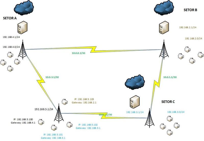 Clique na imagem para uma versão maior  Nome:         OSPF com Multiplos Gateways 2.jpg Visualizações:168 Tamanho: 70,6 KB ID:      42284