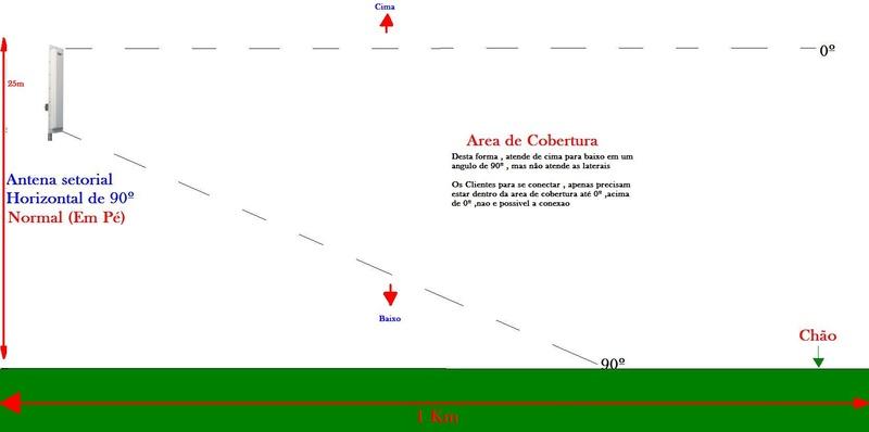 Clique na imagem para uma versão maior  Nome:         Antena_Horizontal_90_Graus_Cobertura_Em_Pe.jpg Visualizações:247 Tamanho: 31,2 KB ID:      42981