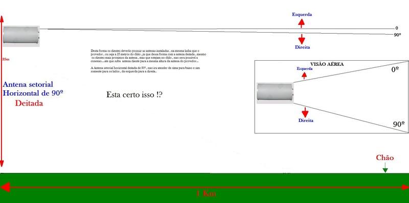 Clique na imagem para uma versão maior  Nome:         Antena_Horizontal_90_Graus_Cobertura_Deitada.jpg Visualizações:190 Tamanho: 40,2 KB ID:      42982