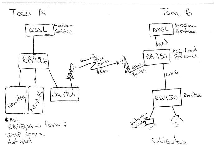 Clique na imagem para uma versão maior  Nome:         estrutura_rede.jpg Visualizações:137 Tamanho: 64,1 KB ID:      43308