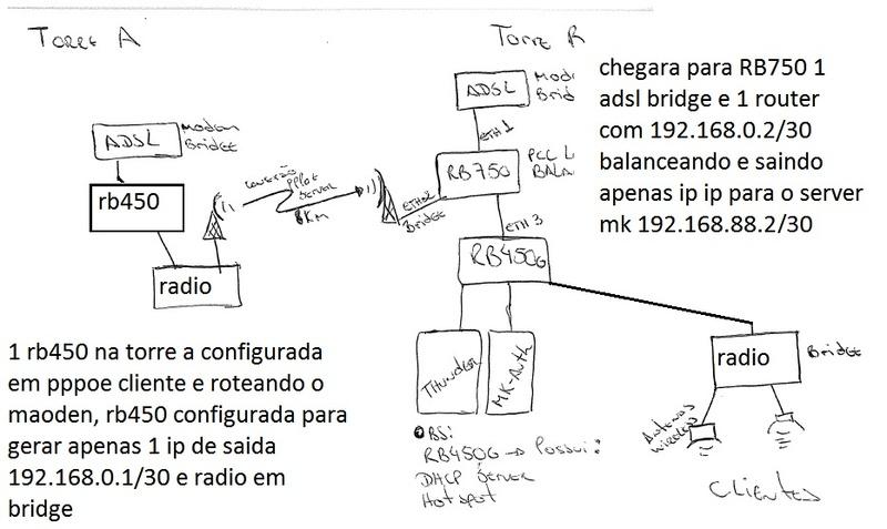 Clique na imagem para uma versão maior  Nome:         estrutura_rede.jpg Visualizações:102 Tamanho: 105,6 KB ID:      43321