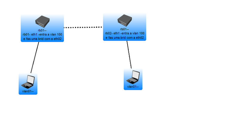 Clique na imagem para uma versão maior  Nome:         vlan.jpg Visualizações:89 Tamanho: 38,3 KB ID:      44077