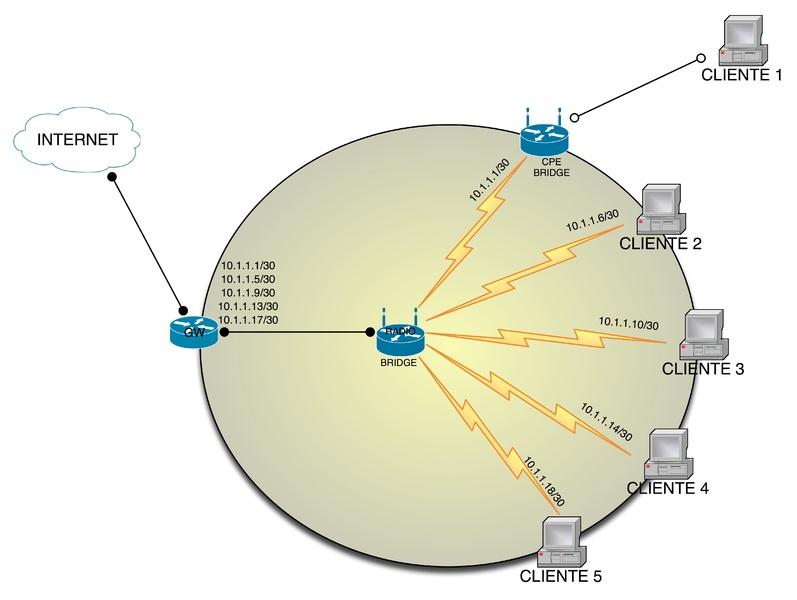 Rede comum em bridge