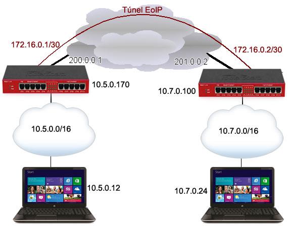 Clique na imagem para uma versão maior  Nome:         Topologia VPN SB.jpg Visualizações:204 Tamanho: 43,0 KB ID:      46657