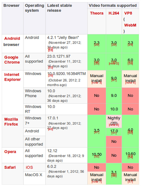Clique na imagem para uma versão maior  Nome:         browser_support_for_video_formats.jpg Visualizações:438 Tamanho: 140,1 KB ID:      46962