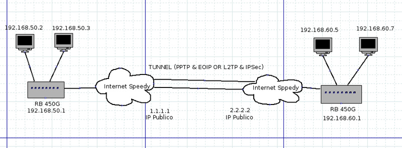 Clique na imagem para uma versão maior  Nome:         NetworkDiagrm - Tunnel.jpg Visualizações:329 Tamanho: 102,2 KB ID:      48367