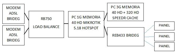 Clique na imagem para uma versão maior  Nome:         TOPOLOGIA DA REDE.jpg Visualizações:265 Tamanho: 37,9 KB ID:      48971